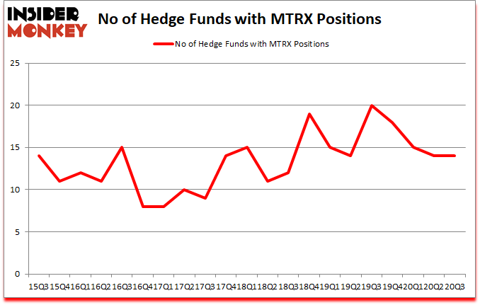 Is MTRX A Good Stock To Buy?