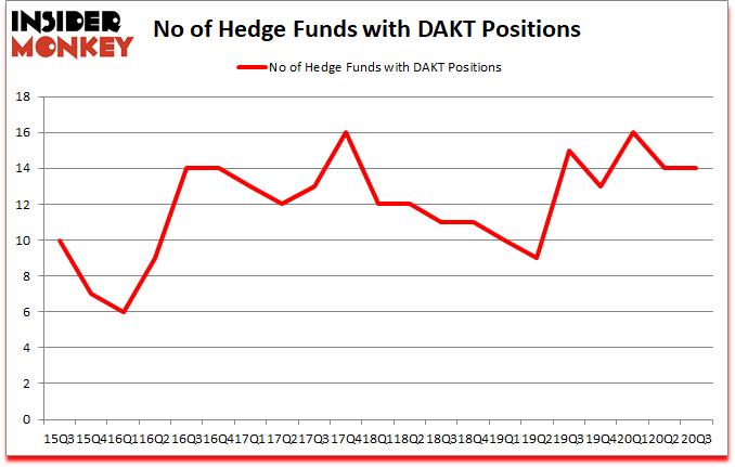 Is DAKT A Good Stock To Buy?
