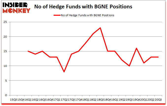 Is BGNE A Good Stock To Buy?