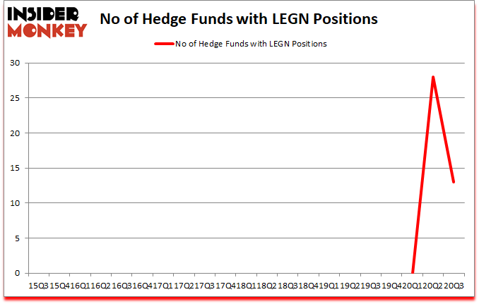 Is LEGN A Good Stock To Buy?