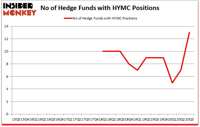 Is HYMC A Good Stock To Buy?
