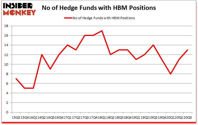 Is HBM A Good Stock To Buy?