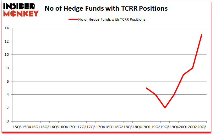 Is TCRR A Good Stock To Buy?