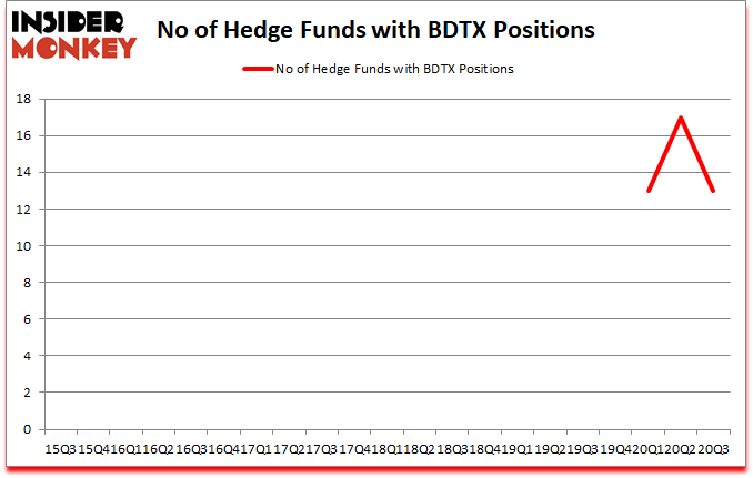Is BDTX A Good Stock To Buy?