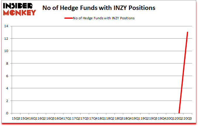 Is INZY A Good Stock To Buy?