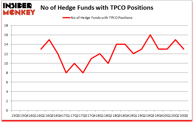 Is TPCO A Good Stock To Buy?