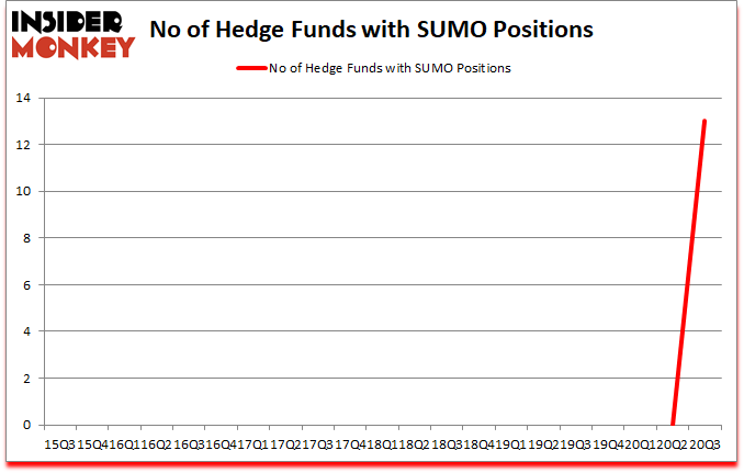 Is SUMO A Good Stock To Buy?
