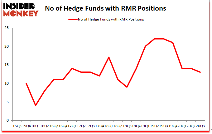 Is RMR A Good Stock To Buy?