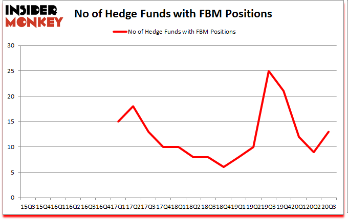 Is FBM A Good Stock To Buy?