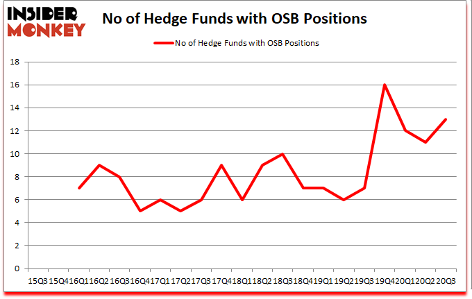 Is OSB A Good Stock To Buy?