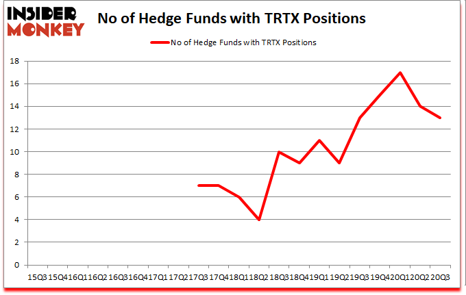 Is TRTX A Good Stock To Buy Now? - Insider Monkey