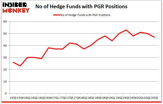 Is PGR A Good Stock To Buy?