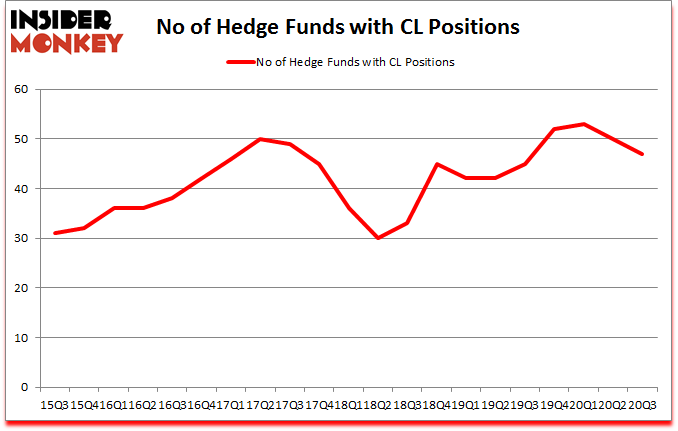 Is CL A Good Stock To Buy?