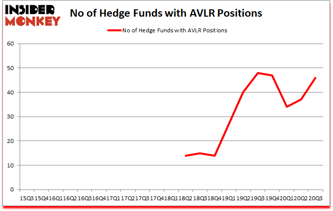Is AVLR A Good Stock To Buy?