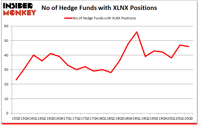 Is XLNX A Good Stock To Buy?