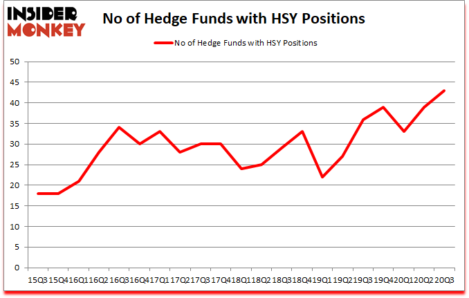 Is HSY A Good Stock To Buy?