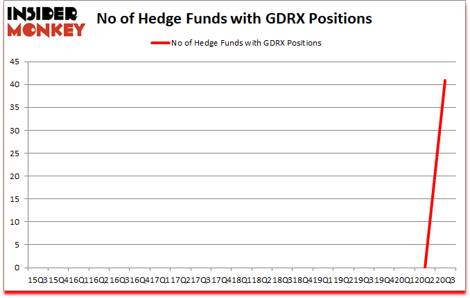 Is GDRX A Good Stock To Buy?