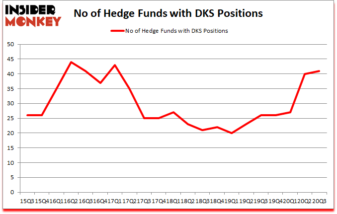 Is DKS A Good Stock To Buy?
