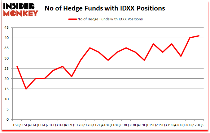 Is IDXX A Good Stock To Buy?