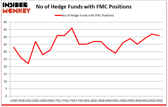Is FMC A Good Stock To Buy?