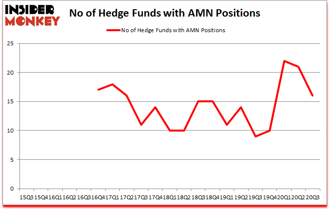 Is AMN A Good Stock To Buy?