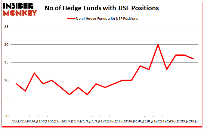 Is JJSF A Good Stock To Buy?