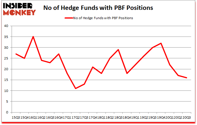Is PBF A Good Stock To Buy?