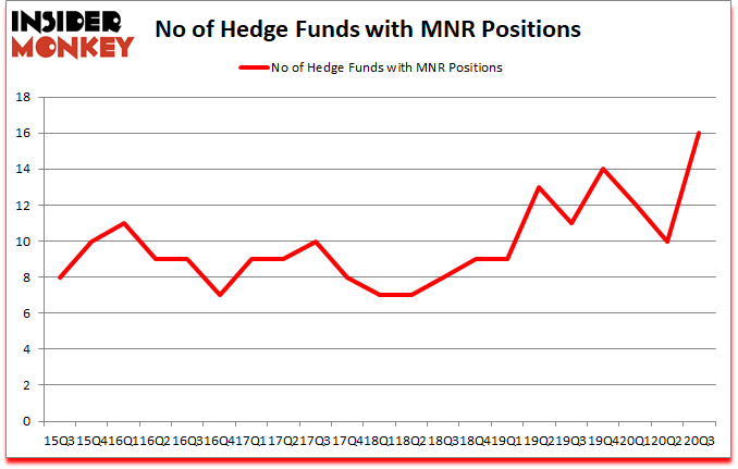Is MNR A Good Stock To Buy?
