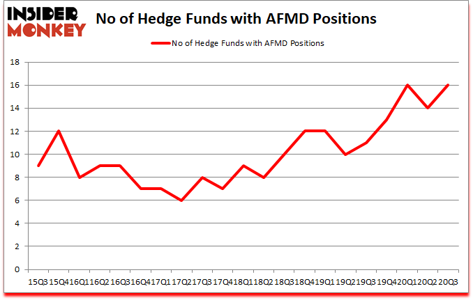 Is AFMD A Good Stock To Buy?