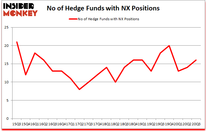 Is NX A Good Stock To Buy?