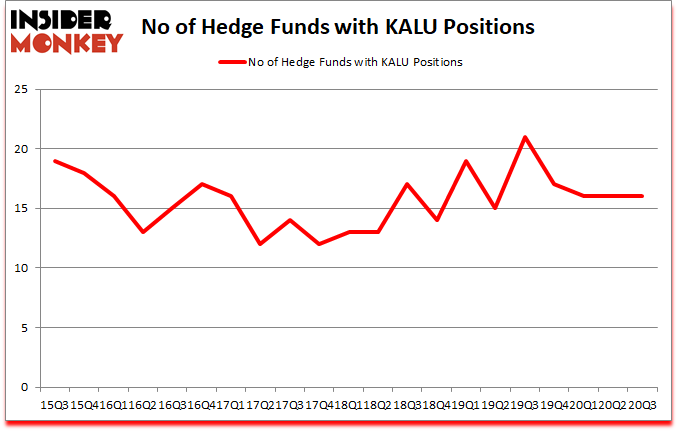 Is KALU A Good Stock To Buy?