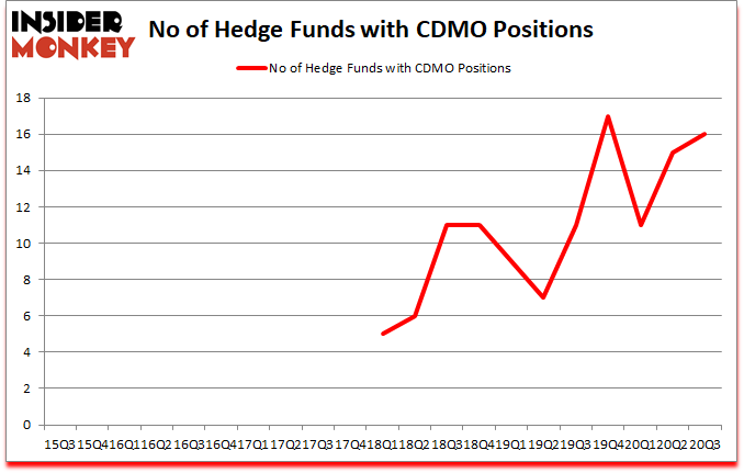 Is CDMO A Good Stock To Buy?