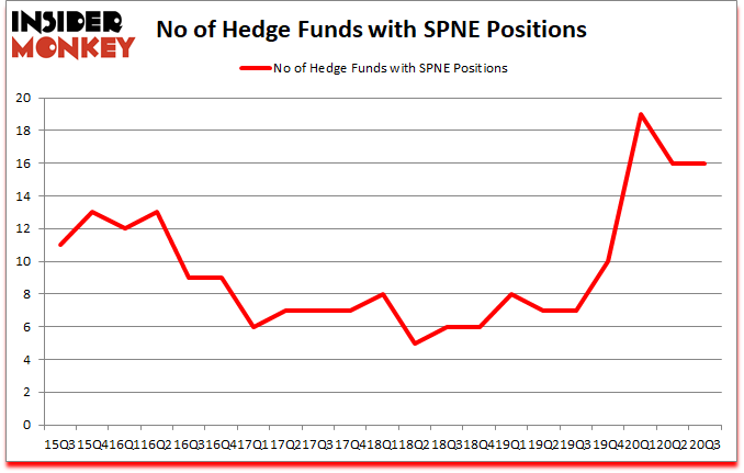 Is SPNE A Good Stock To Buy?