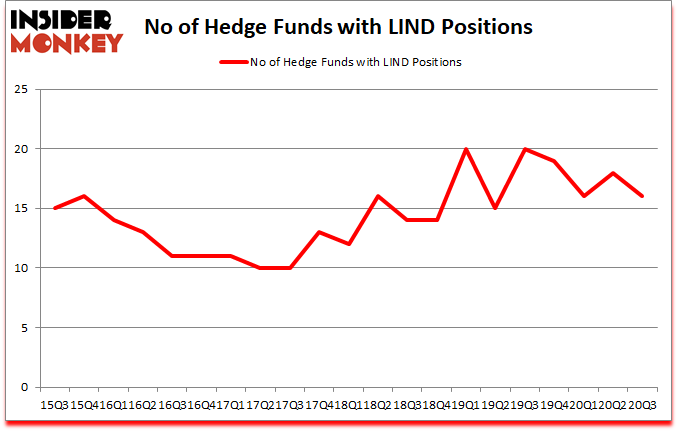 Is LIND A Good Stock To Buy?