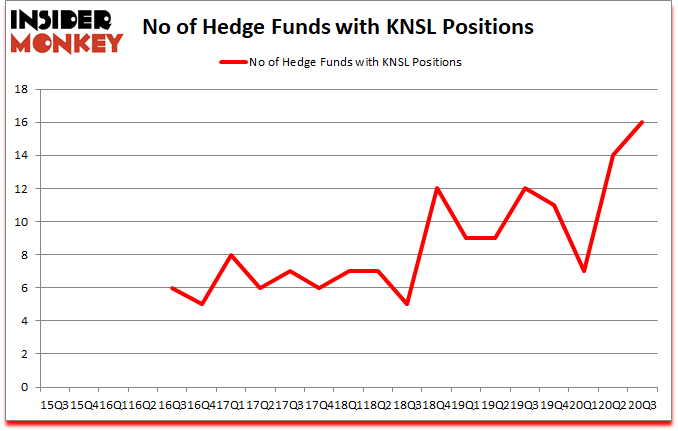 Is KNSL A Good Stock To Buy?