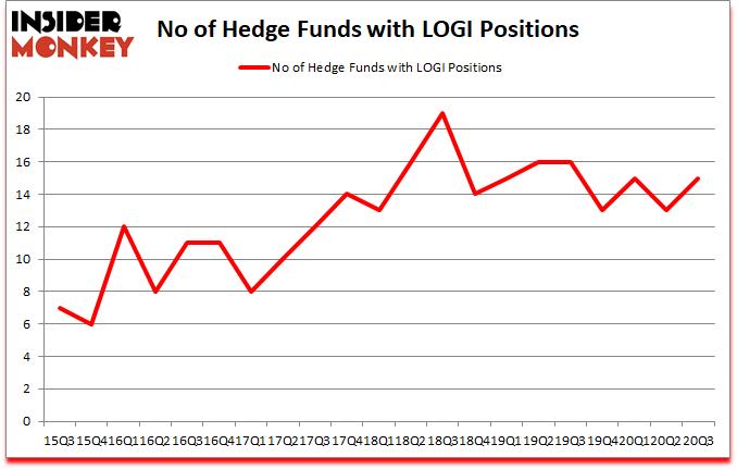 Is LOGI A Good Stock To Buy?