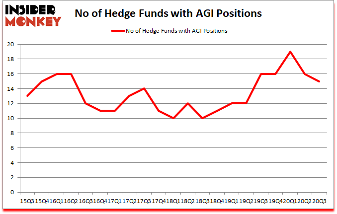 Is AGI A Good Stock To Buy?