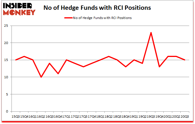 Is RCI A Good Stock To Buy?