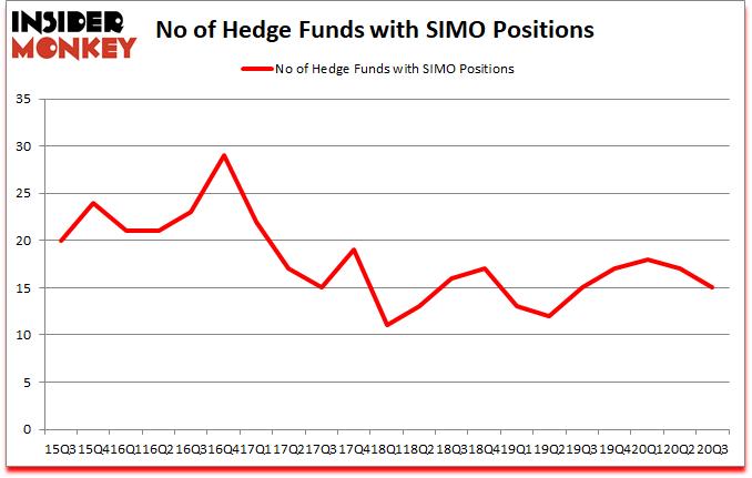 Is SIMO A Good Stock To Buy?