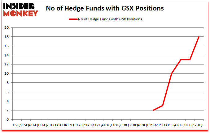 Is GSX A Good Stock To Buy?