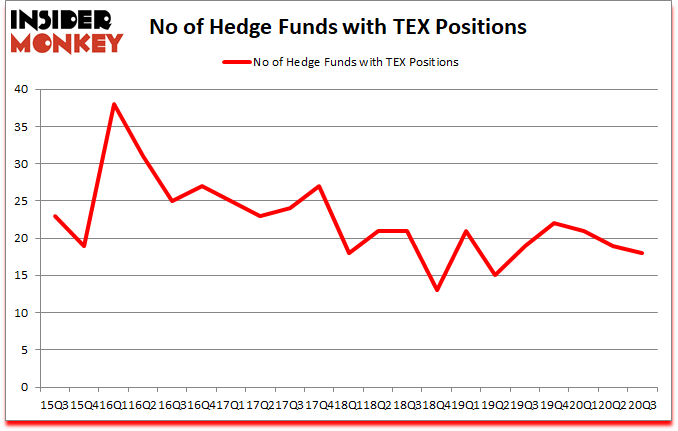 Is TEX A Good Stock To Buy?