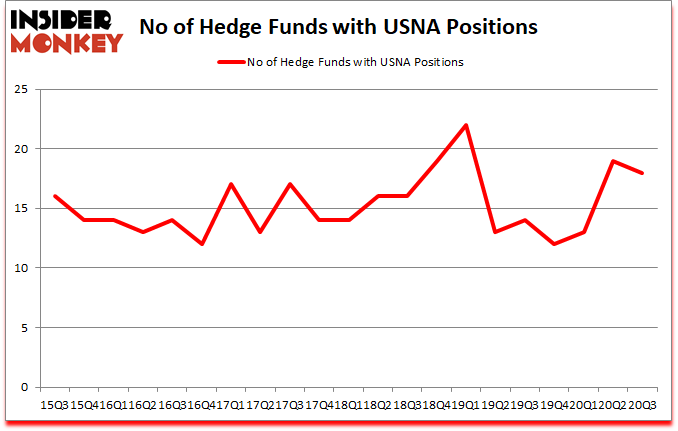 Is USNA A Good Stock To Buy?