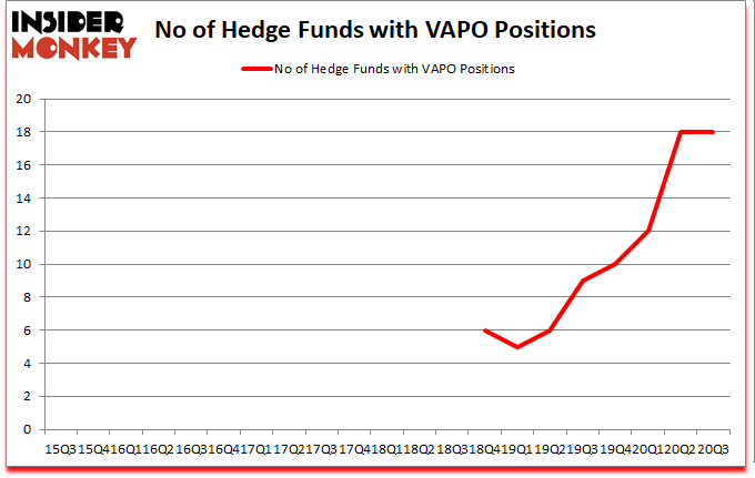 Is VAPO A Good Stock To Buy?