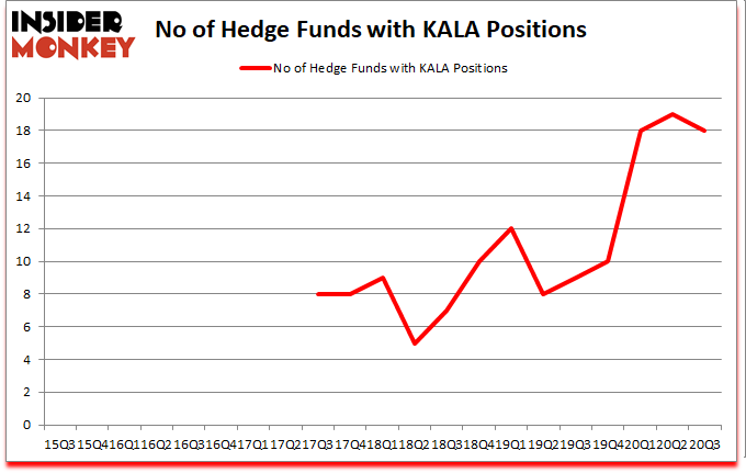 Is KALA A Good Stock To Buy?