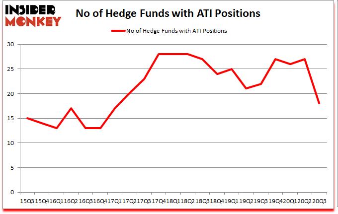 Is ATI A Good Stock To Buy?