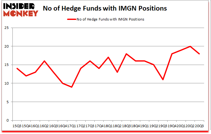 Is IMGN A Good Stock To Buy?