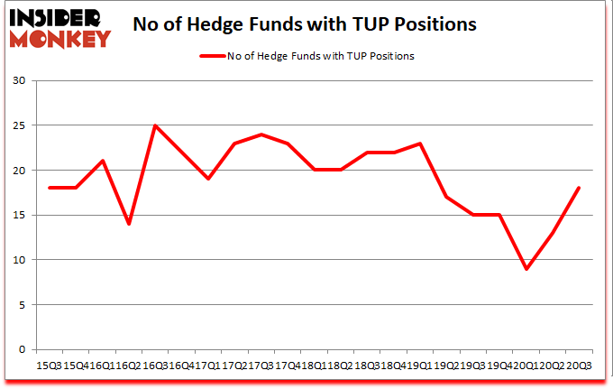 Is TUP A Good Stock To Buy?