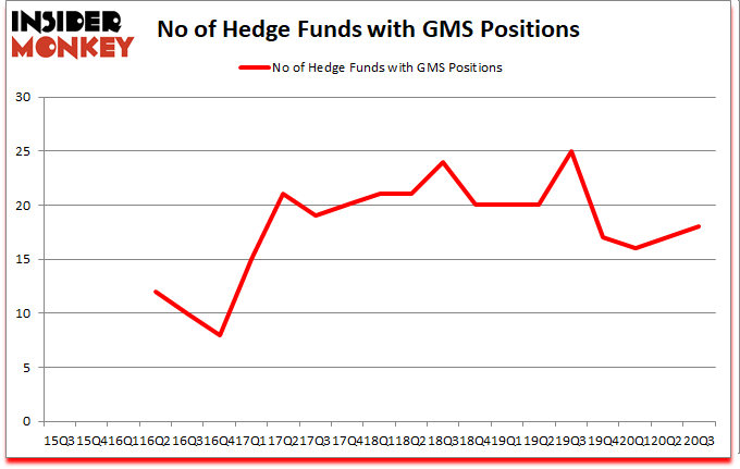 Is GMS A Good Stock To Buy?