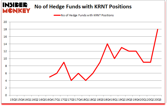 Is KRNT A Good Stock To Buy?