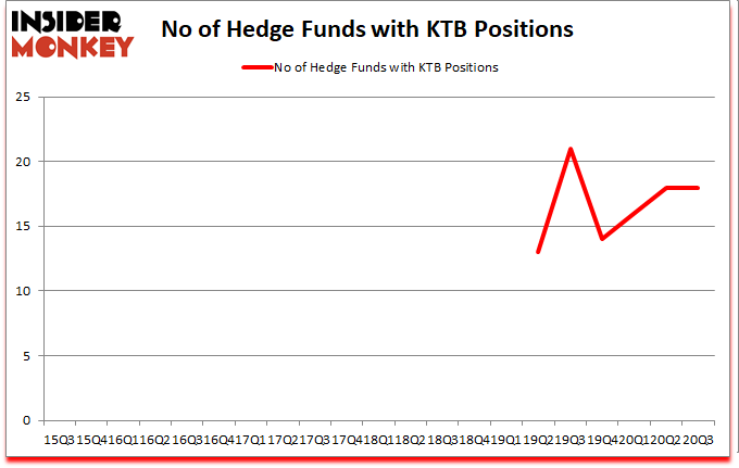 Is KTB A Good Stock To Buy?